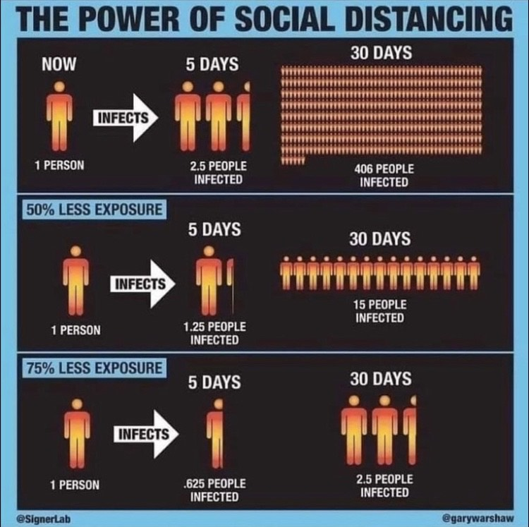 Help Flatten The Curve with Social Distancing